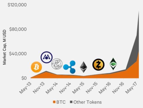 token bitcoin ether altcoin