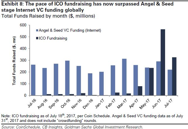 ICO amount raised VS angel & seed