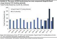 Les montants levés en ICOs dépassent les montants early-stage des VC