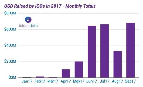 ICO record mensuel token data